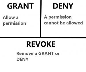 grant_revoke_deny