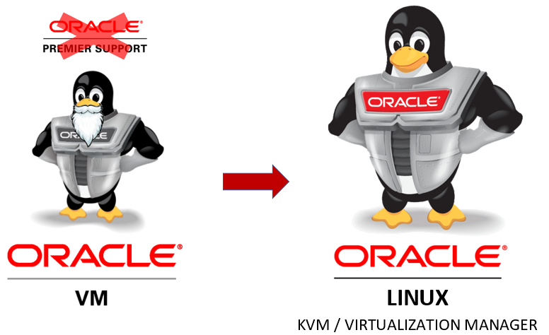 Bye bye Oracle VM, welcome Oracle Linux KVM