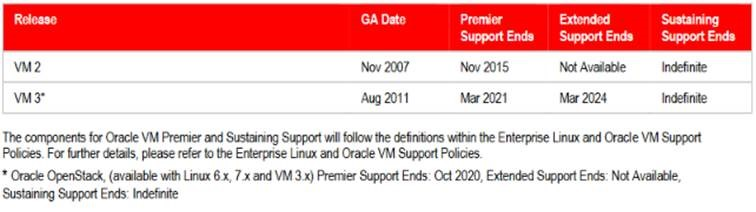 VM support