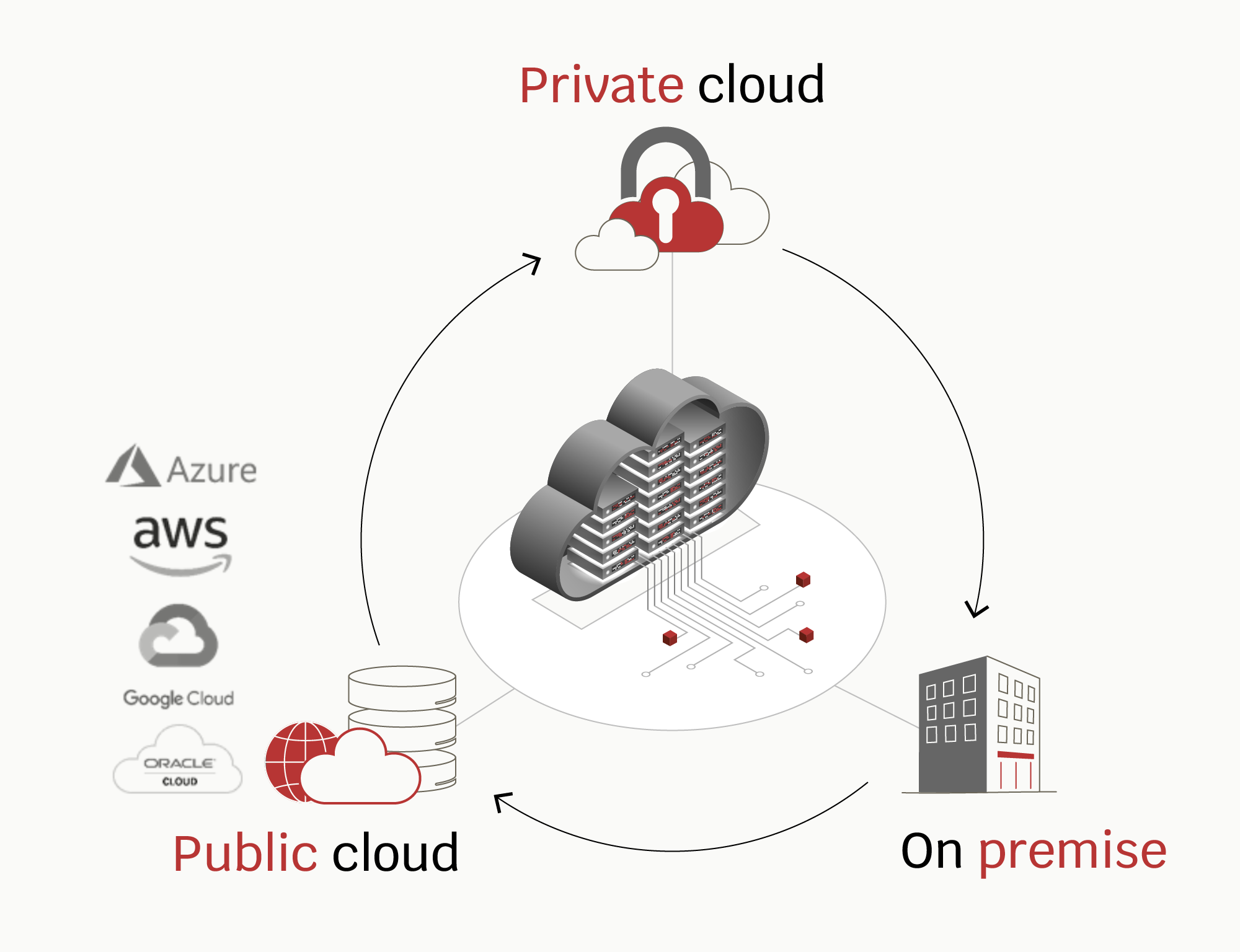 Afbeelding van hoe remote DBA as a service werkt - Monin